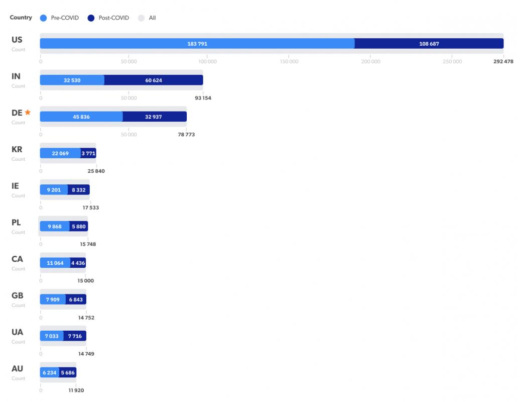 HR job posting per week by countries: Pre-covid VS Post-covid / HRForecast Analysis