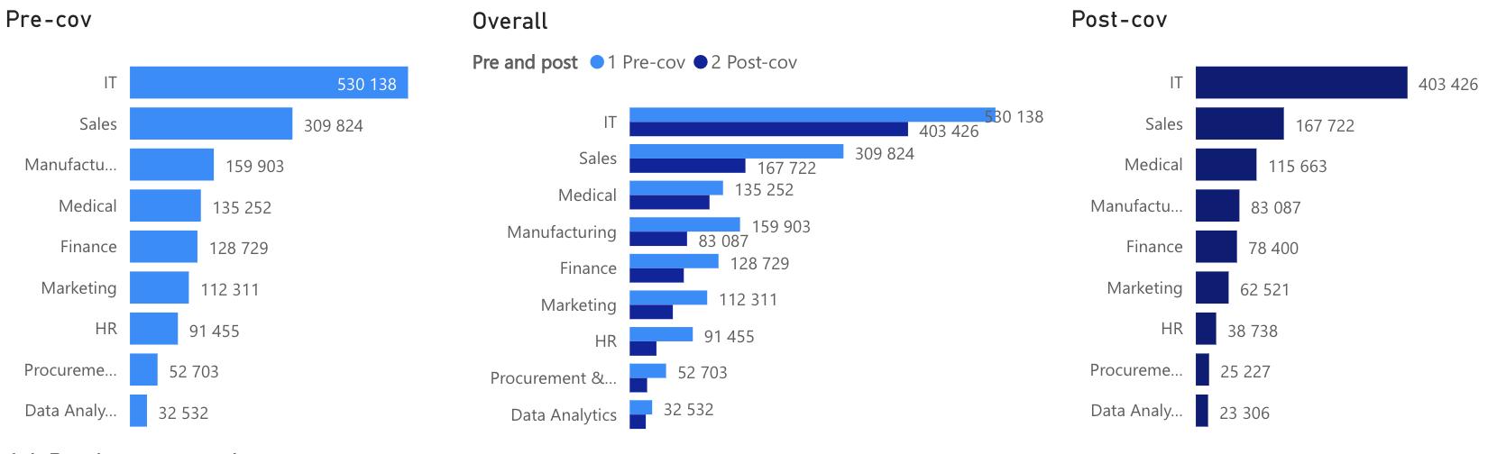 Job postings per week by job families