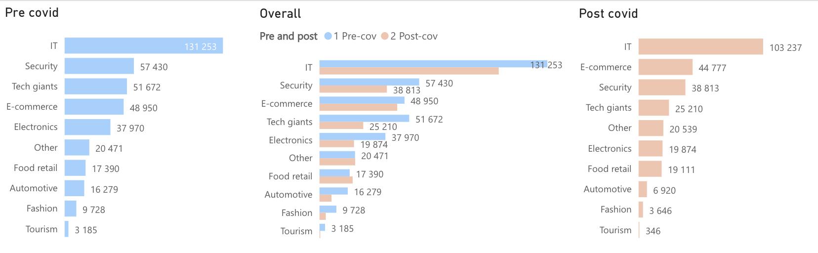 job posting per week by industries: Pre-covid VS Post-covid