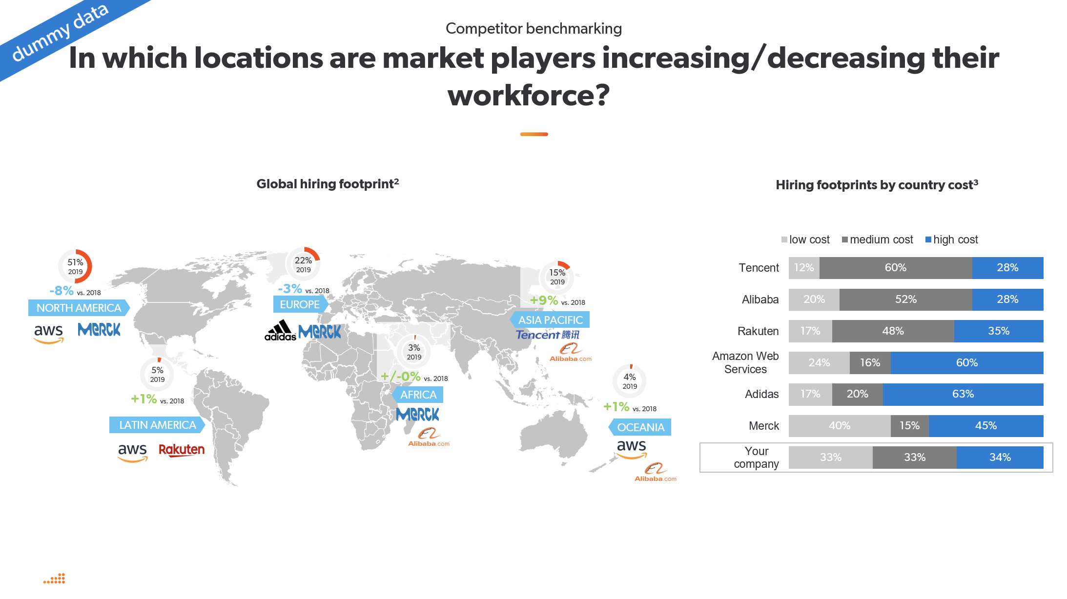 Market Intelligence competitor benchmarking